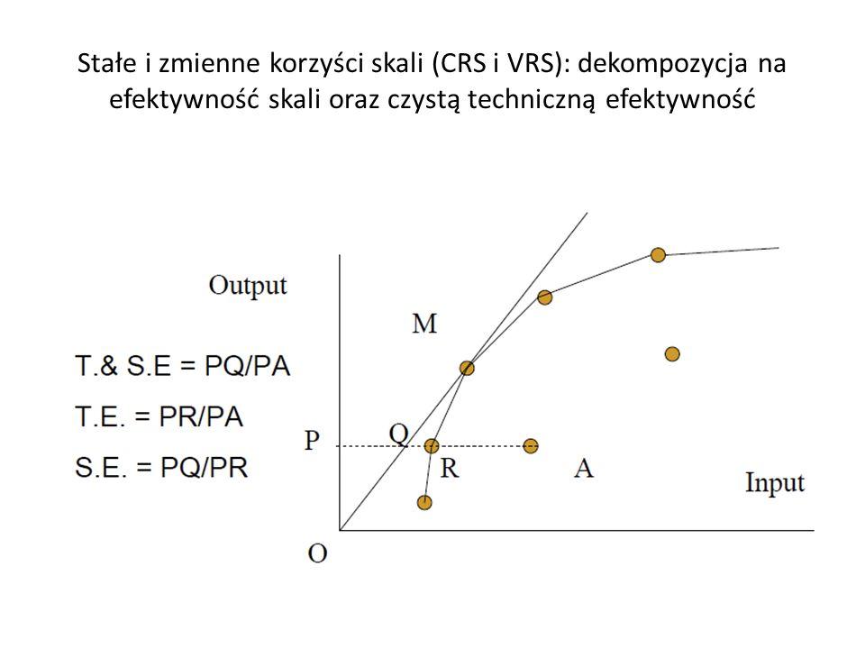 Stałe i zmienne korzyści skali (CRS i VRS): dekompozycja na efektywność skali oraz czystą techniczną efektywność