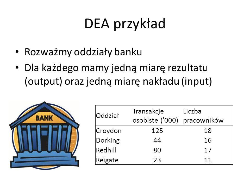 DEA przykład Rozważmy oddziały banku Dla każdego mamy jedną miarę rezultatu (output) oraz jedną miarę nakładu (input) Oddział Transakcje osobiste ('00
