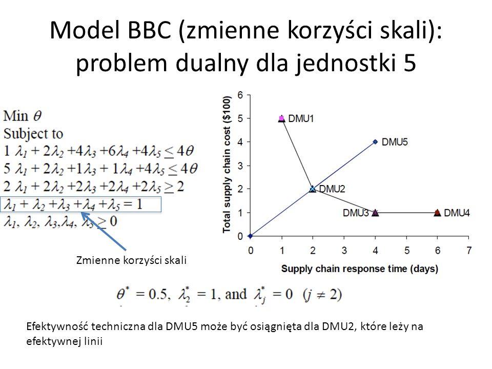 Model BBC (zmienne korzyści skali): problem dualny dla jednostki 5 Efektywność techniczna dla DMU5 może być osiągnięta dla DMU2, które leży na efektyw