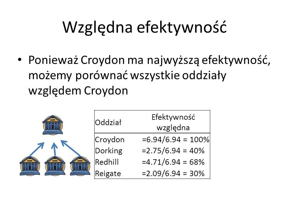 Względna efektywność Ponieważ Croydon ma najwyższą efektywność, możemy porównać wszystkie oddziały względem Croydon Oddział Efektywność względna Croyd