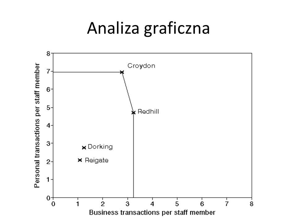 Reigate – Transakcje osobiste na pracownika 2090 – Transakcje biznesowe na pracownika 1090 – Nachylenie 2090/1090=1.92 1.92