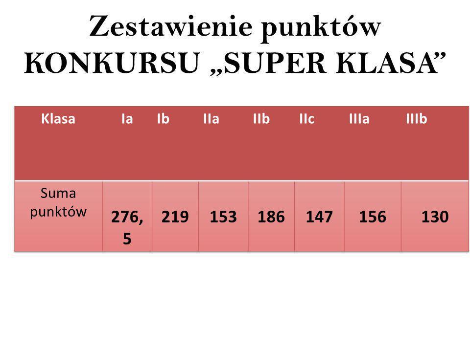 Zestawienie punktów KONKURSU SUPER KLASA