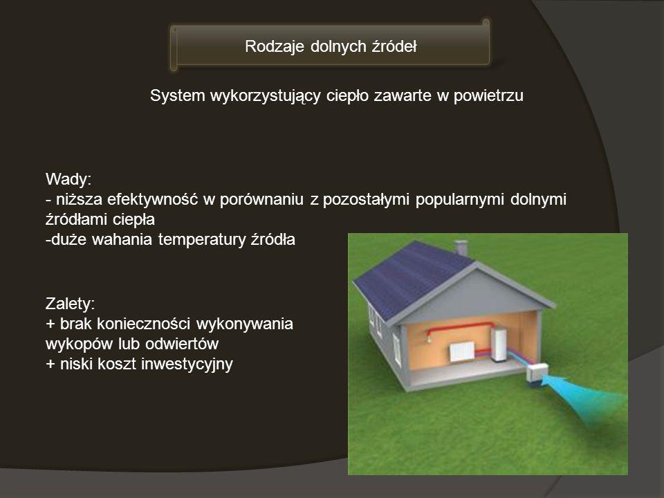 Rodzaje dolnych źródeł System wykorzystujący ciepło zawarte w powietrzu Zalety: + brak konieczności wykonywania wykopów lub odwiertów + niski koszt in