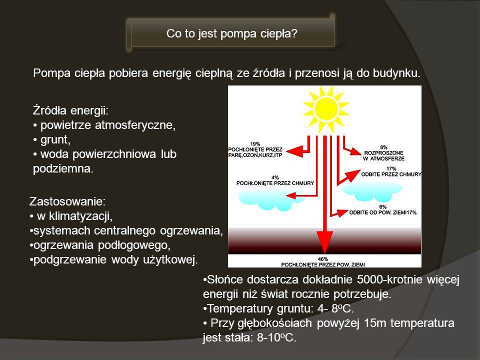 Co to jest pompa ciepła? Źródła energii: powietrze atmosferyczne, grunt, woda powierzchniowa lub podziemna. Pompa ciepła pobiera energię cieplną ze źr