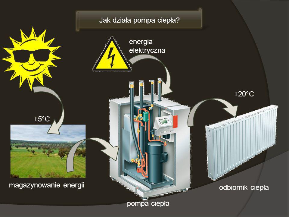 magazynowanie energii Jak działa pompa ciepła? odbiornik ciepła pompa ciepła energia elektryczna +5°C +20°C