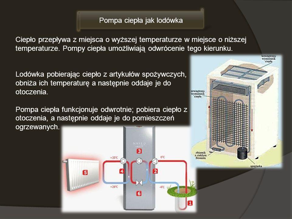 Pompa ciepła jak lodówka Ciepło przepływa z miejsca o wyższej temperaturze w miejsce o niższej temperaturze. Pompy ciepła umożliwiają odwrócenie tego