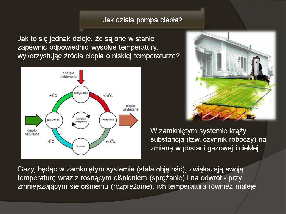 Jak działa pompa ciepła? Gazy, będąc w zamkniętym systemie (stała objętość), zwiększają swoją temperaturę wraz z rosnącym ciśnieniem (sprężanie) i na