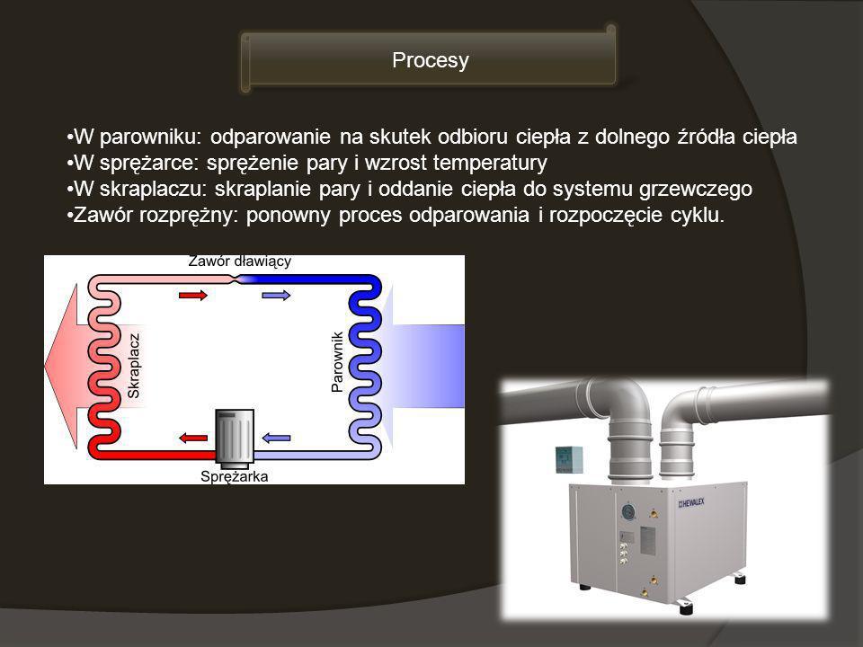 W parowniku: odparowanie na skutek odbioru ciepła z dolnego źródła ciepła W sprężarce: sprężenie pary i wzrost temperatury W skraplaczu: skraplanie pa