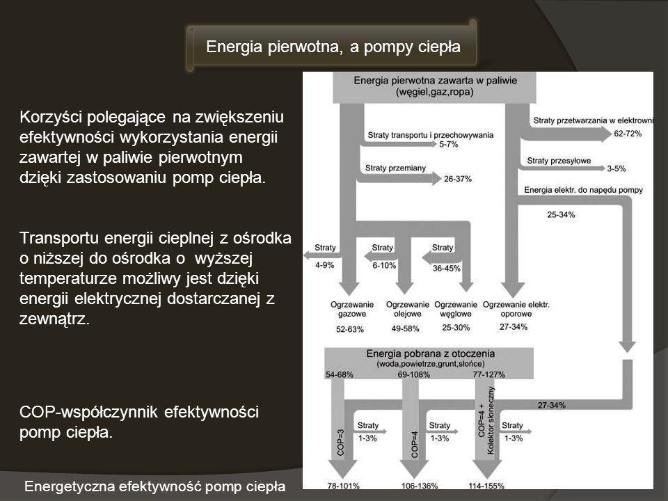 Energetyczna efektywność pomp ciepła Korzyści polegające na zwiększeniu efektywności wykorzystania energii zawartej w paliwie pierwotnym dzięki zastos