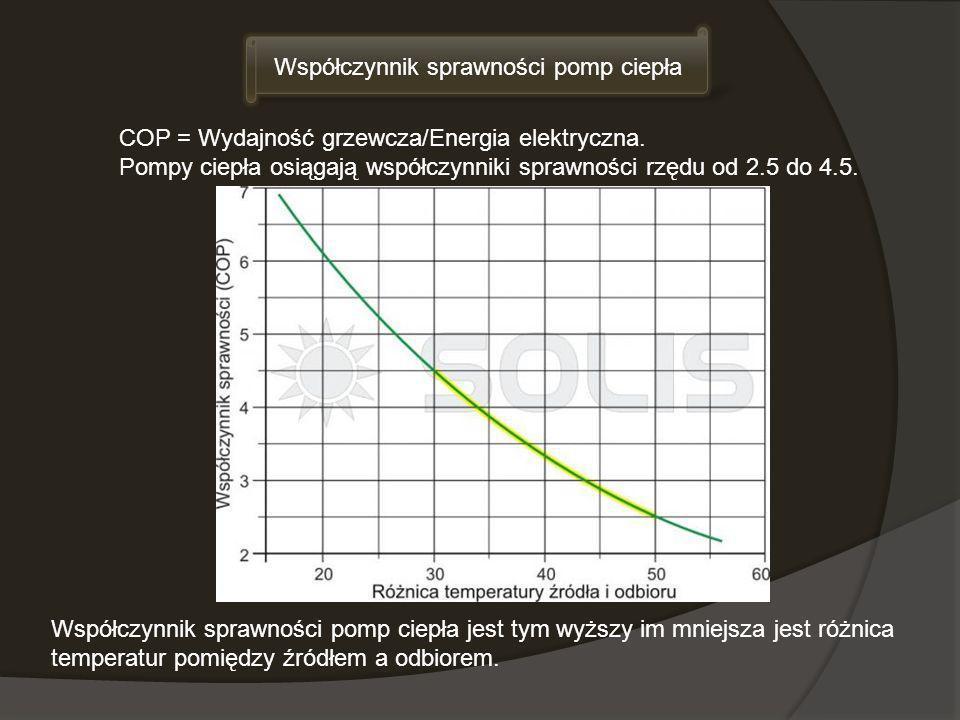 Współczynnik sprawności pomp ciepła jest tym wyższy im mniejsza jest różnica temperatur pomiędzy źródłem a odbiorem. Współczynnik sprawności pomp ciep