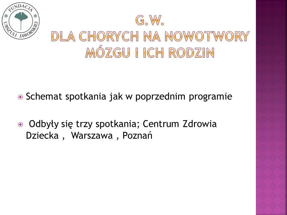 Schemat spotkania jak w poprzednim programie Odbyły się trzy spotkania; Centrum Zdrowia Dziecka, Warszawa, Poznań