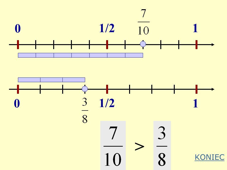 Czasem, aby porównać ułamki o różnych licznikach i mianownikach wystarczy zauważyć, że jeden z nich jest większy, a drugi mniejszy od 1/2 Przykład: Co
