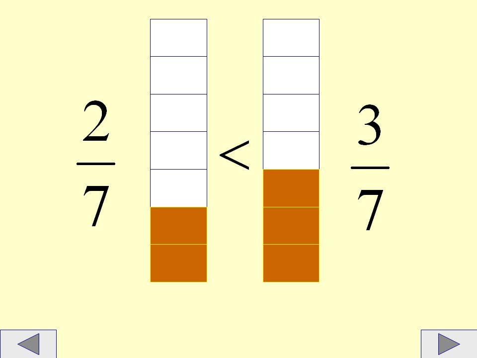 Aby porównać ułamki o różnych licznikach i mianownikach, można je rozszerzyć lub skrócić tak, aby miały jednakowe liczniki albo mianowniki.