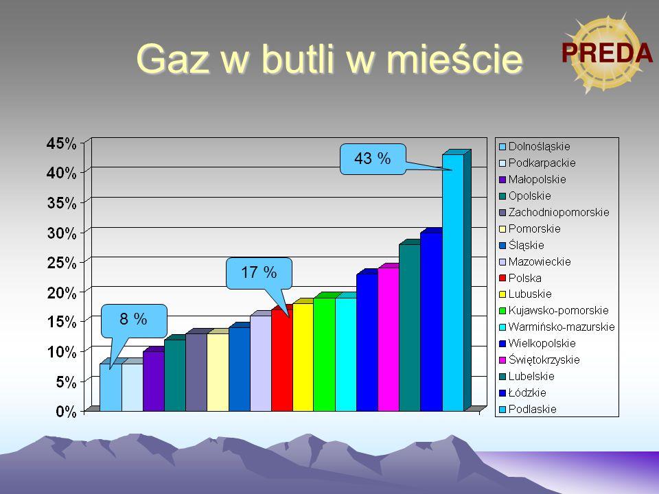 Gaz w butli w mieście 43 % 8 % 17 %