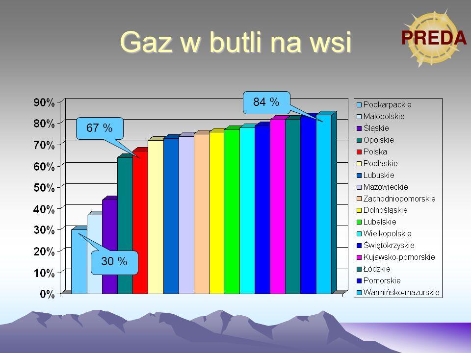 Gaz w butli na wsi 84 % 30 % 67 %