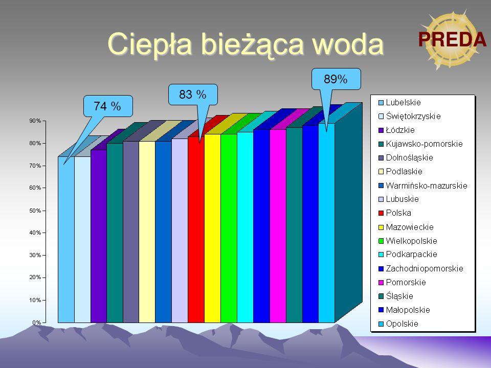 Ciepła bieżąca woda 74 % 83 % 89%