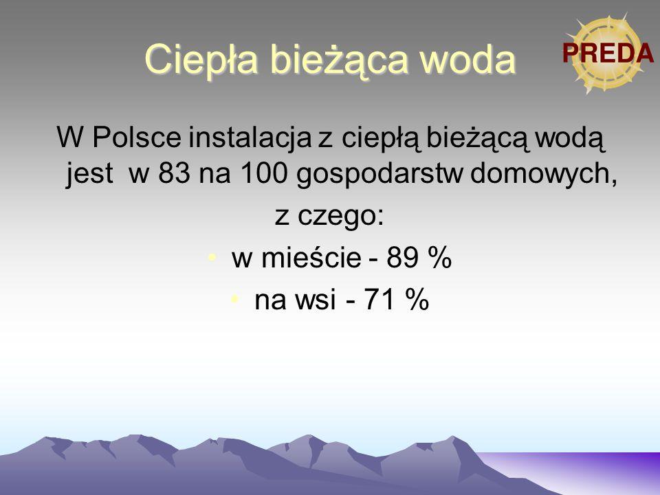 Ciepła bieżąca woda W Polsce instalacja z ciepłą bieżącą wodą jest w 83 na 100 gospodarstw domowych, z czego: w mieście - 89 % na wsi - 71 %
