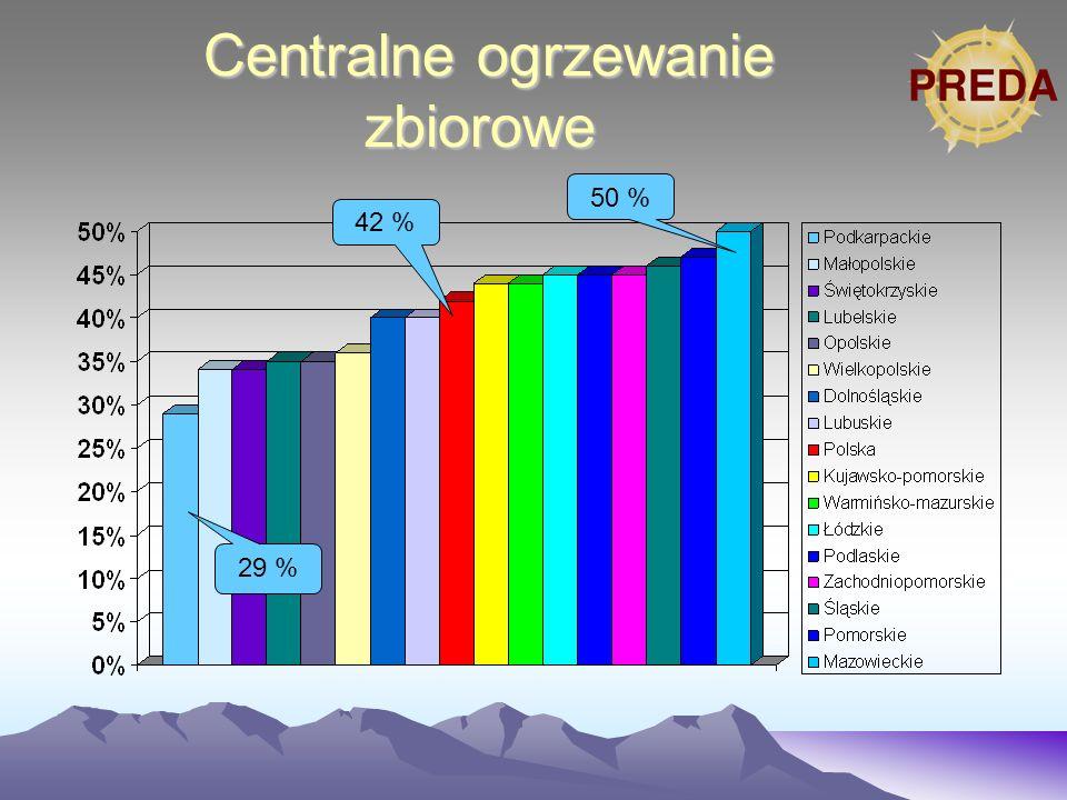 Centralne ogrzewanie zbiorowe Centralne ogrzewanie zbiorowe 29 % 42 % 50 %