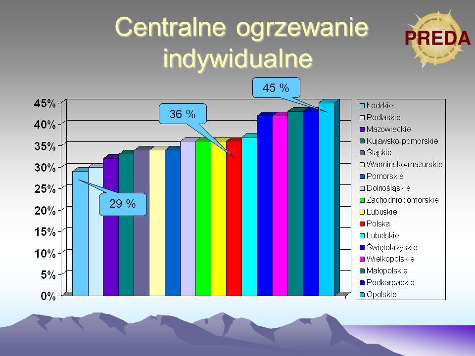 Centralne ogrzewanie indywidualne Centralne ogrzewanie indywidualne 45 % 36 % 29 %