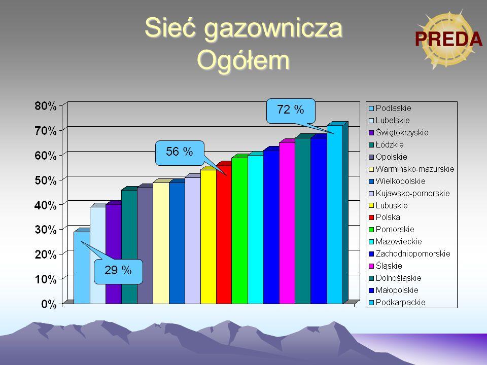 Miejska sieć gazownicza 45 % 75 % 89 %