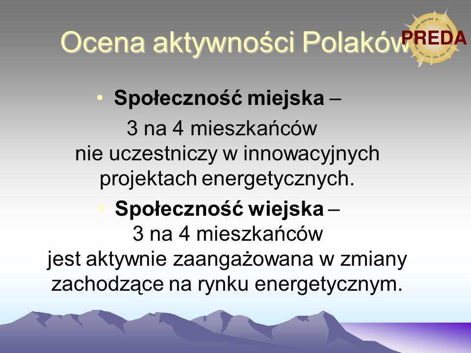 Ocena aktywności Polaków Społeczność miejska – 3 na 4 mieszkańców nie uczestniczy w innowacyjnych projektach energetycznych.