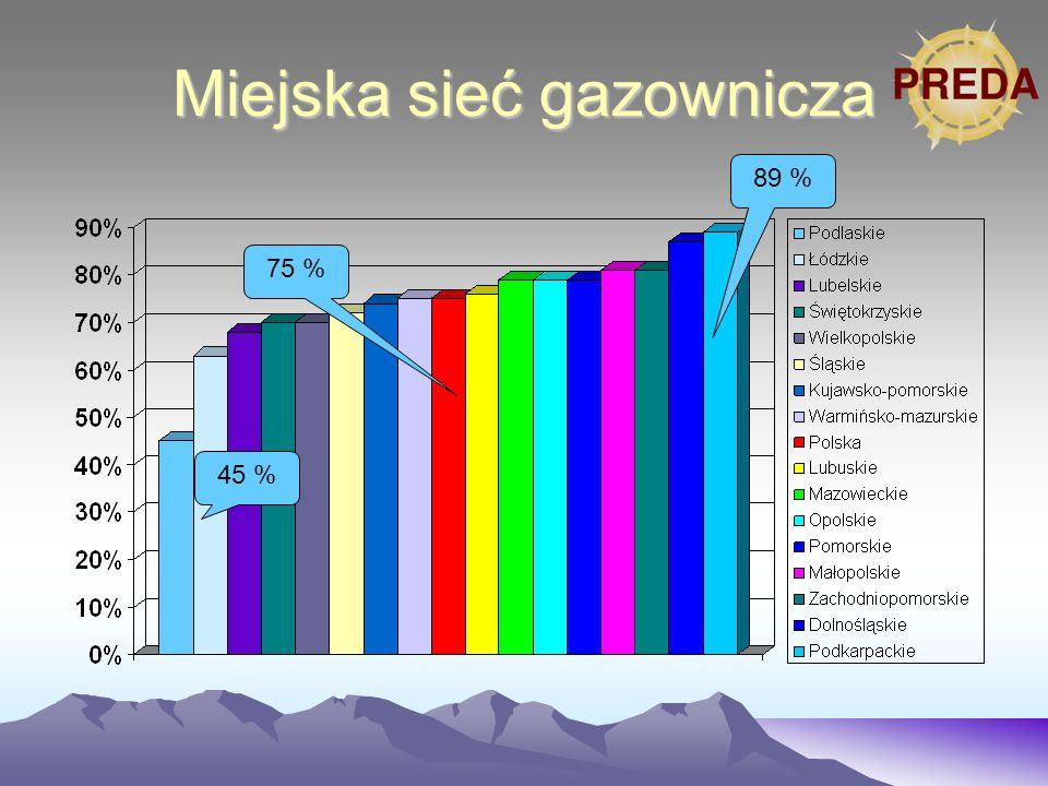 Powyżej średniej krajowej Polska 42 % Poniżej średniej krajowej