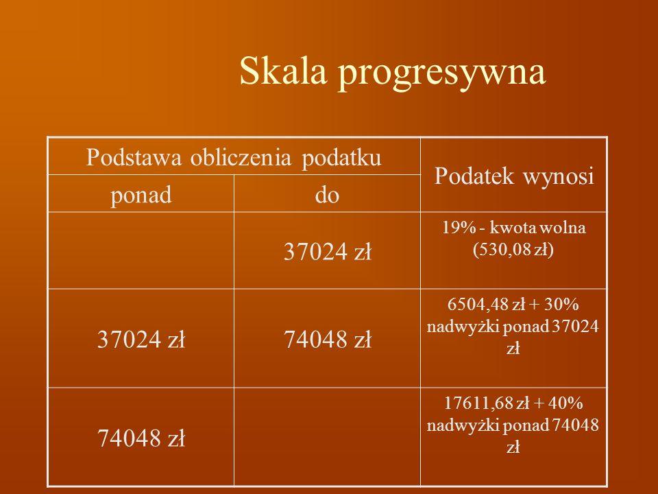 Skala progresywna Podstawa obliczenia podatku Podatek wynosi ponaddo 37024 zł 19% - kwota wolna (530,08 zł) 37024 zł74048 zł 6504,48 zł + 30% nadwyżki