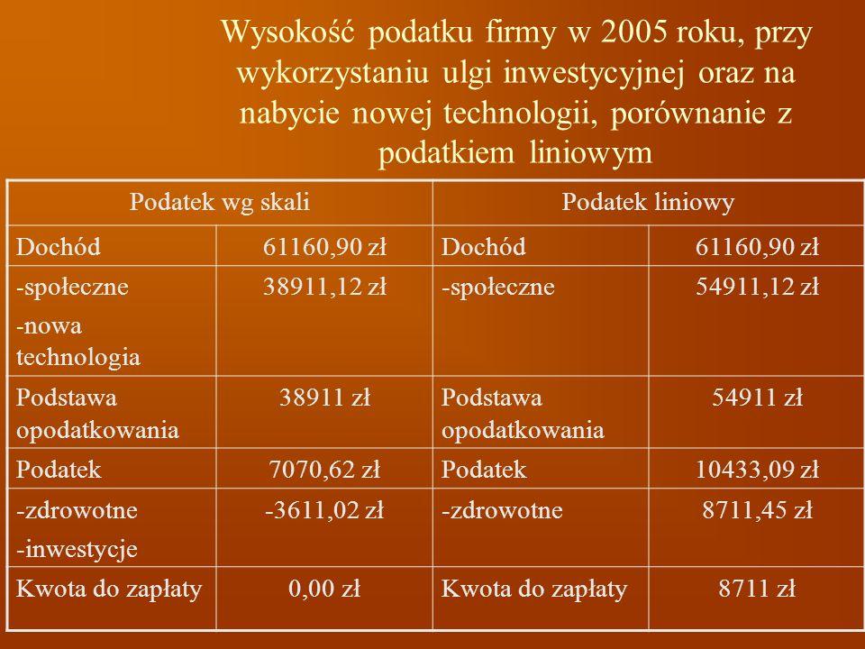 Wysokość podatku firmy w 2005 roku, przy wykorzystaniu ulgi inwestycyjnej oraz na nabycie nowej technologii, porównanie z podatkiem liniowym Podatek w