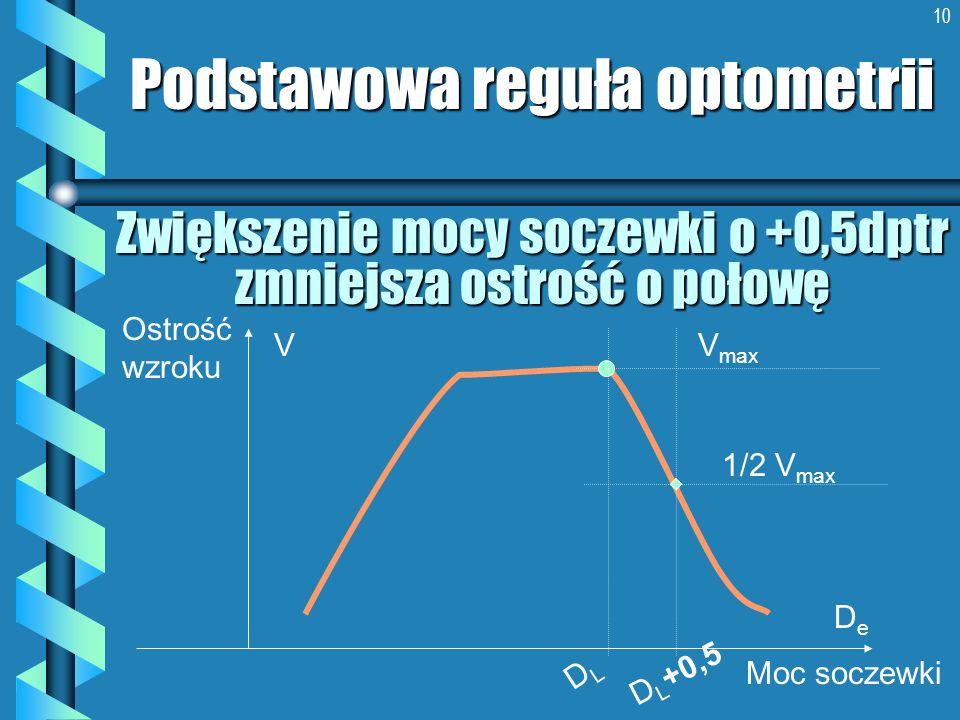 10 Zwiększenie mocy soczewki o +0,5dptr zmniejsza ostrość o połowę Podstawowa reguła optometrii Ostrość wzroku Moc soczewki DeDe V DLDL D L +0,5 V max