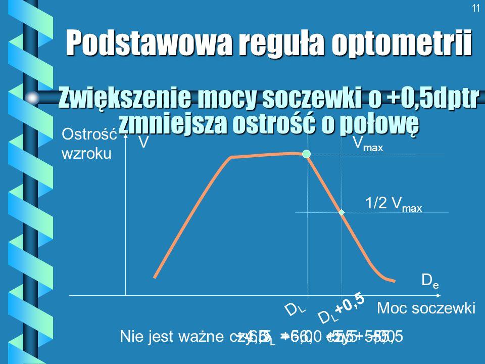 11 Zwiększenie mocy soczewki o +0,5dptr zmniejsza ostrość o połowę Podstawowa reguła optometrii Ostrość wzroku Moc soczewki DeDe V DLDL D L +0,5 V max