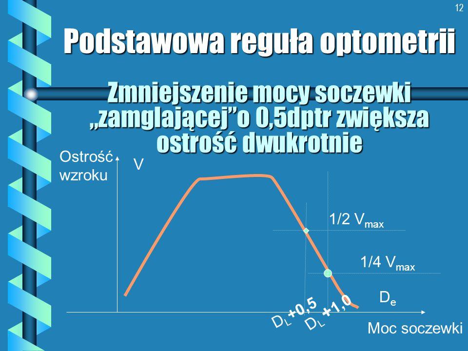 12 Zmniejszenie mocy soczewki zamglającejo 0,5dptr zwiększa ostrość dwukrotnie Podstawowa reguła optometrii Ostrość wzroku Moc soczewki DeDe V D L +0,