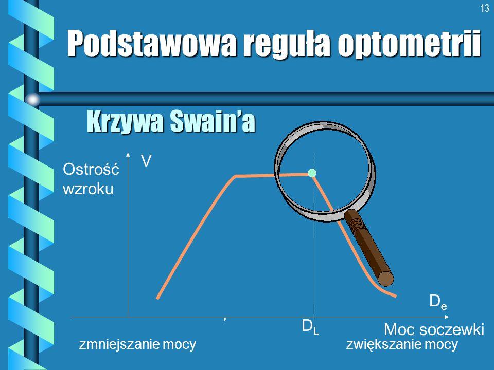 13 Krzywa Swaina Podstawowa reguła optometrii Ostrość wzroku Moc soczewki DeDe V zmniejszanie mocy zwiększanie mocy DLDL