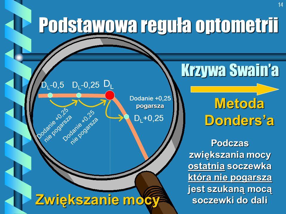 14 Krzywa Swaina Podstawowa reguła optometrii DLDL D L +0,25 D L -0,25 Dodanie +0,25 nie pogarsza pogarsza Dodanie +0,25 pogarsza Metoda Dondersa Podc