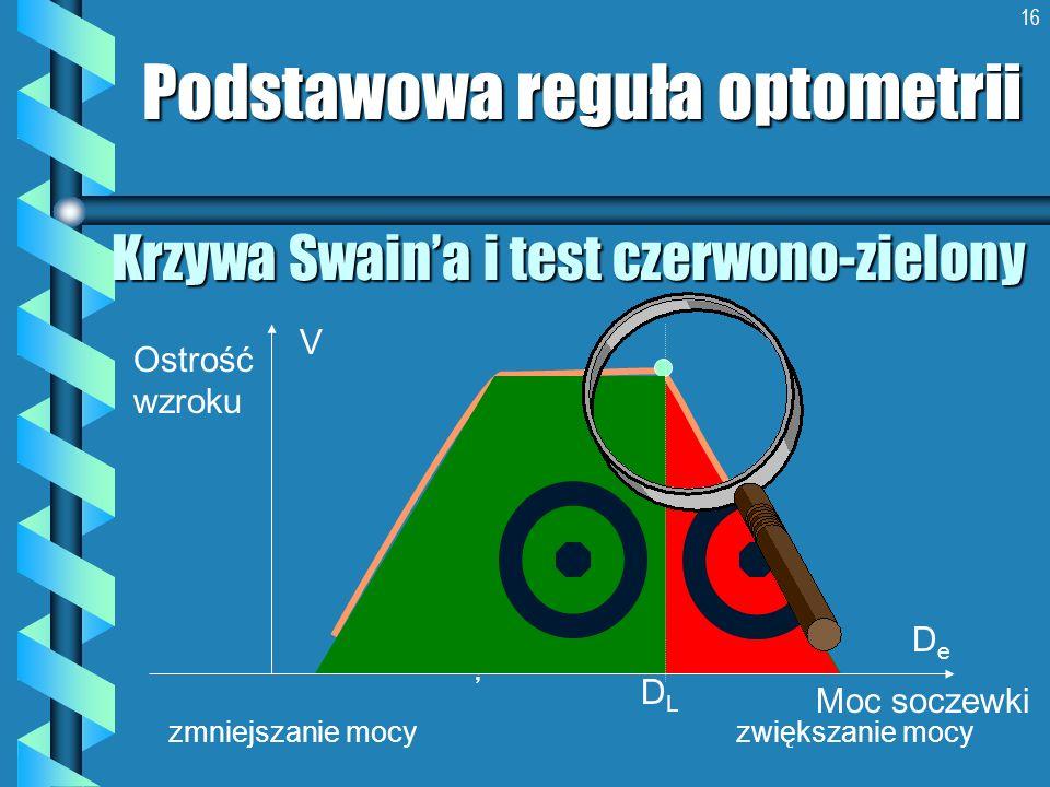 16 Krzywa Swaina i test czerwono-zielony Podstawowa reguła optometrii Ostrość wzroku Moc soczewki DeDe V zmniejszanie mocy zwiększanie mocy DLDL