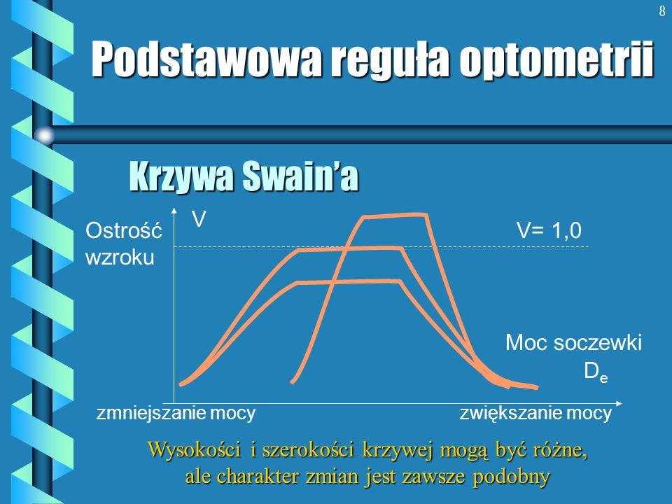 8 Krzywa Swaina Podstawowa reguła optometrii Ostrość wzroku Moc soczewki DeDe V zmniejszanie mocy zwiększanie mocy Wysokości i szerokości krzywej mogą