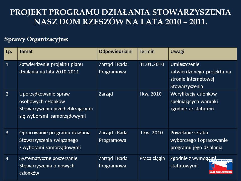 PROJEKT PROGRAMU DZIAŁANIA STOWARZYSZENIA NASZ DOM RZESZÓW NA LATA 2010 – 2011.