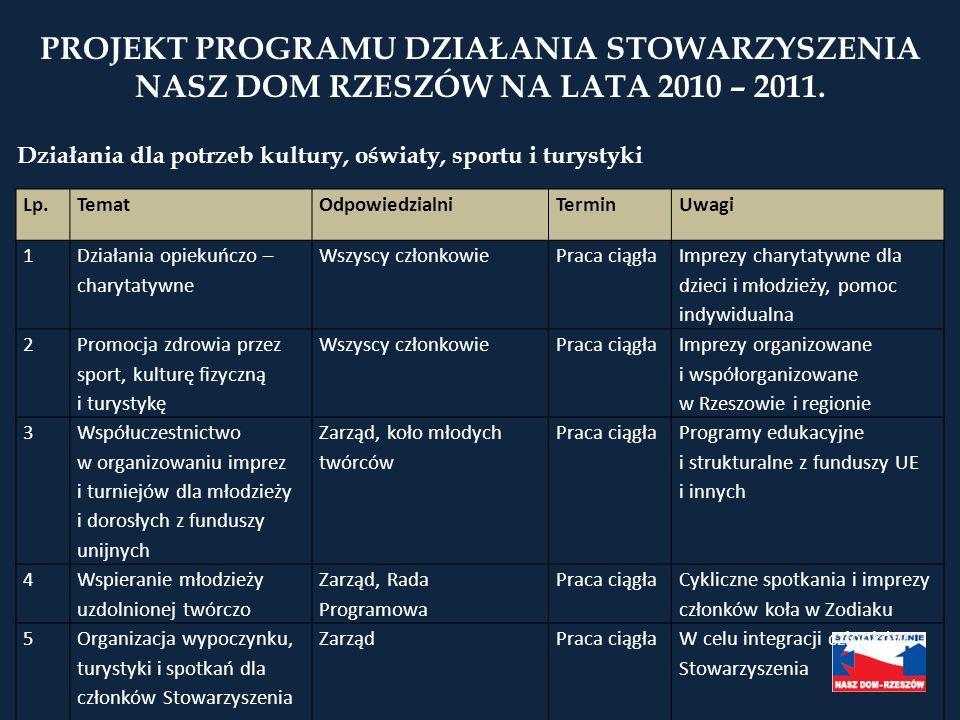 PROJEKT PROGRAMU DZIAŁANIA STOWARZYSZENIA NASZ DOM RZESZÓW NA LATA 2010 – 2011. Lp.TematOdpowiedzialniTerminUwagi 1 Działania opiekuńczo – charytatywn