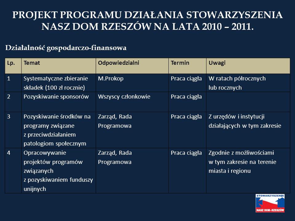 PROJEKT PROGRAMU DZIAŁANIA STOWARZYSZENIA NASZ DOM RZESZÓW NA LATA 2010 – 2011. Lp.TematOdpowiedzialniTerminUwagi 1 Systematyczne zbieranie składek (1