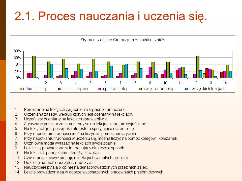 2.1. Proces nauczania i uczenia się. 1.Poruszane na lekcjach zagadnienia są jasno tłumaczone. 2.Uczeń zna zasady, według których jest oceniany na lekc