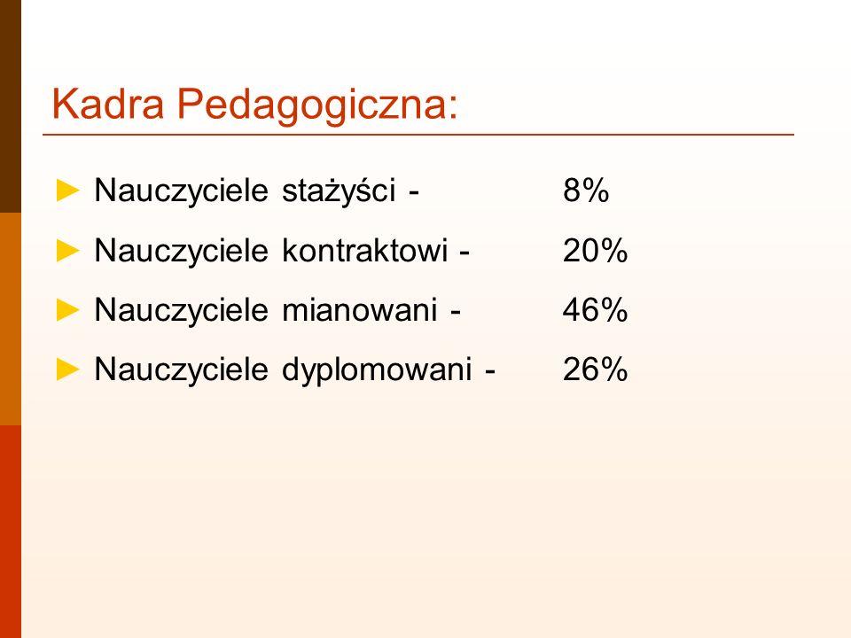 Kadra Pedagogiczna: Nauczyciele stażyści -8% Nauczyciele kontraktowi -20% Nauczyciele mianowani -46% Nauczyciele dyplomowani -26%