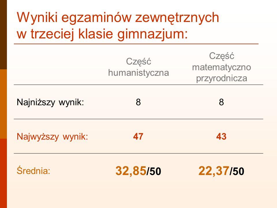 Wyniki egzaminów zewnętrznych w trzeciej klasie gimnazjum: Część humanistyczna Część matematyczno przyrodnicza Najniższy wynik:88 Najwyższy wynik:4743