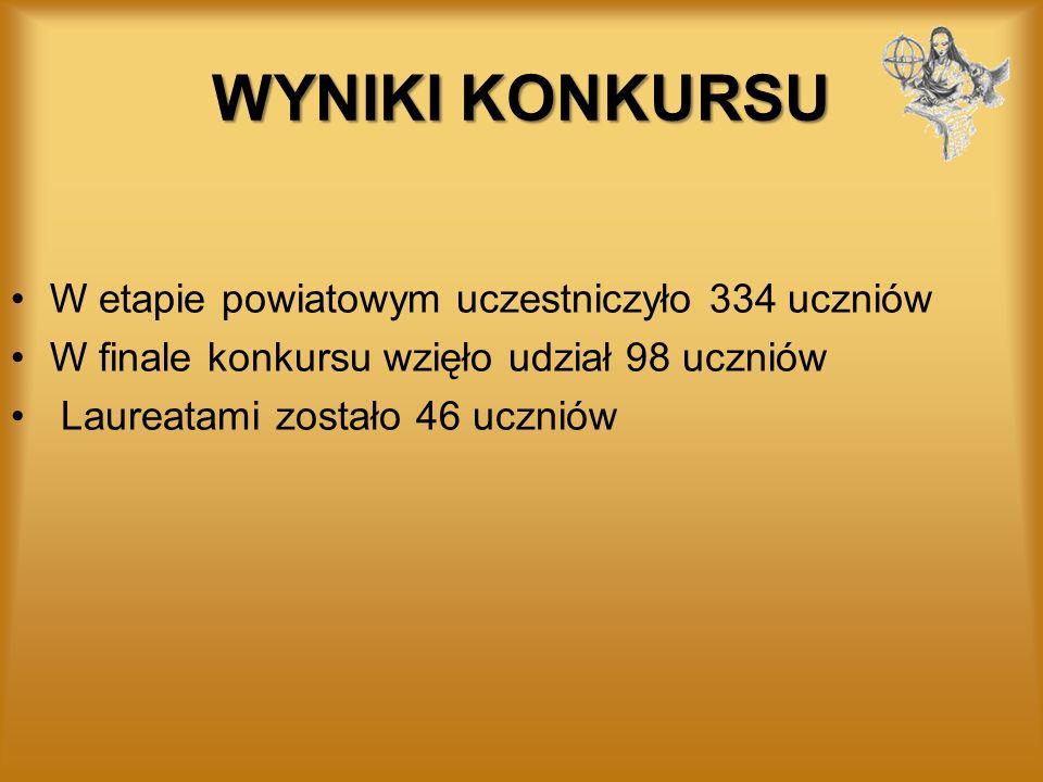 WYNIKI KONKURSU W etapie powiatowym uczestniczyło 334 uczniów W finale konkursu wzięło udział 98 uczniów Laureatami zostało 46 uczniów