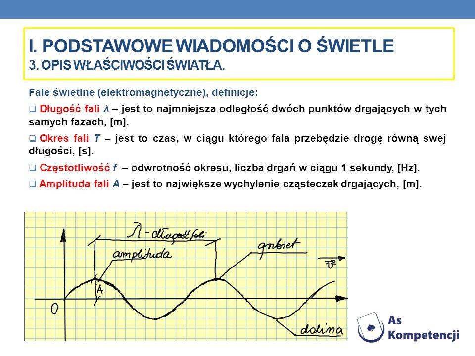I. PODSTAWOWE WIADOMOŚCI O ŚWIETLE 3. OPIS WŁAŚCIWOŚCI ŚWIATŁA. Fale świetlne (elektromagnetyczne), definicje: Długość fali λ – jest to najmniejsza od