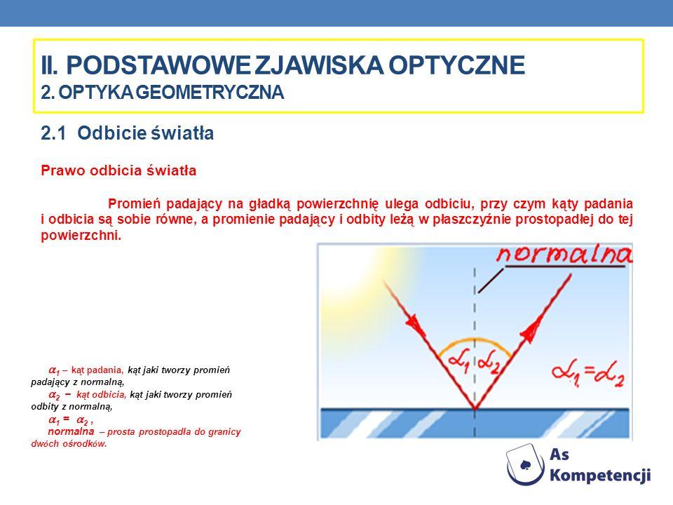 II. PODSTAWOWE ZJAWISKA OPTYCZNE 2. OPTYKA GEOMETRYCZNA 2.1 Odbicie światła Prawo odbicia światła Promień padający na gładką powierzchnię ulega odbici