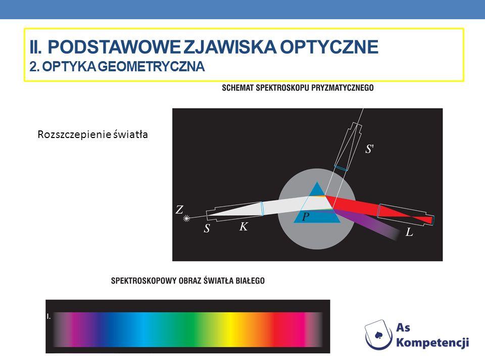 II. PODSTAWOWE ZJAWISKA OPTYCZNE 2. OPTYKA GEOMETRYCZNA Rozszczepienie światła