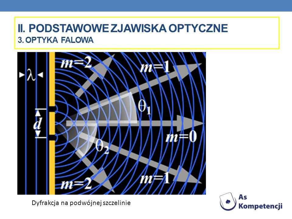II. PODSTAWOWE ZJAWISKA OPTYCZNE 3. OPTYKA FALOWA Dyfrakcja na podwójnej szczelinie