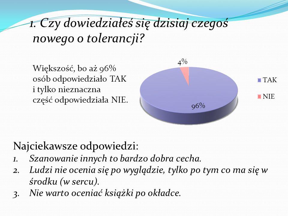 1. Czy dowiedziałeś się dzisiaj czegoś nowego o tolerancji? Większość, bo aż 96% osób odpowiedziało TAK i tylko nieznaczna część odpowiedziała NIE. Na