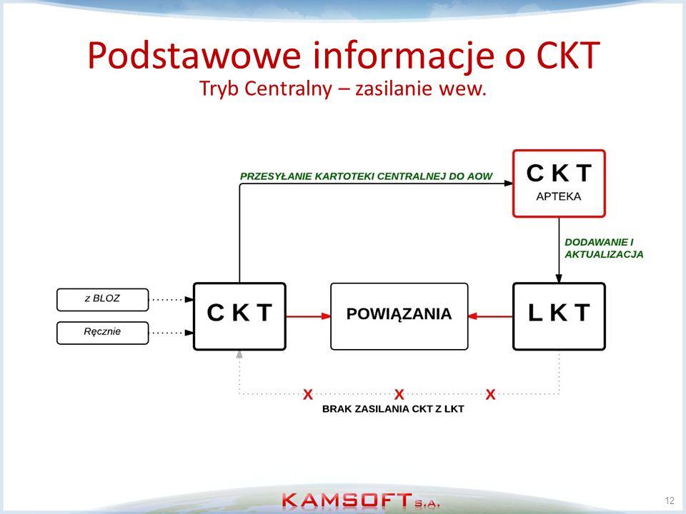 12 Podstawowe informacje o CKT Tryb Centralny – zasilanie wew.