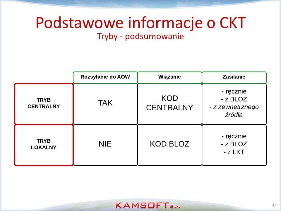 17 Podstawowe informacje o CKT Tryby - podsumowanie