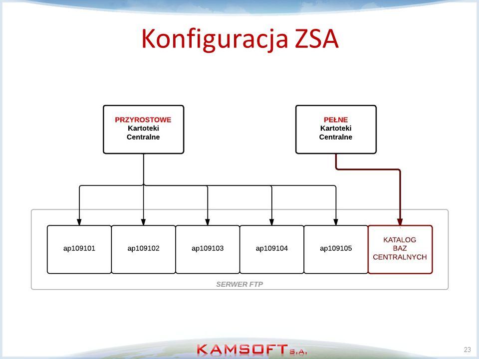 23 Konfiguracja ZSA